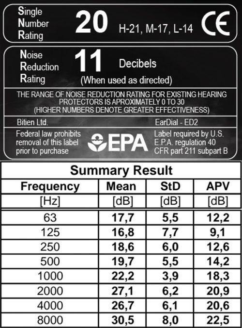 eardial-attenuation